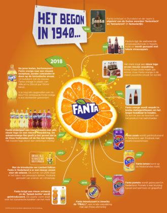 Coca-Cola herformuleert Fanta