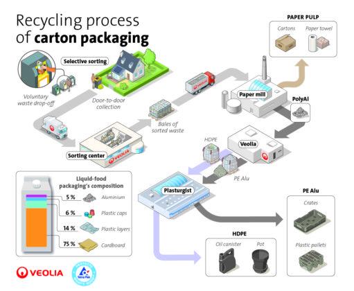 Tetra Pak recycleert drankkartons tegen 2025 100%