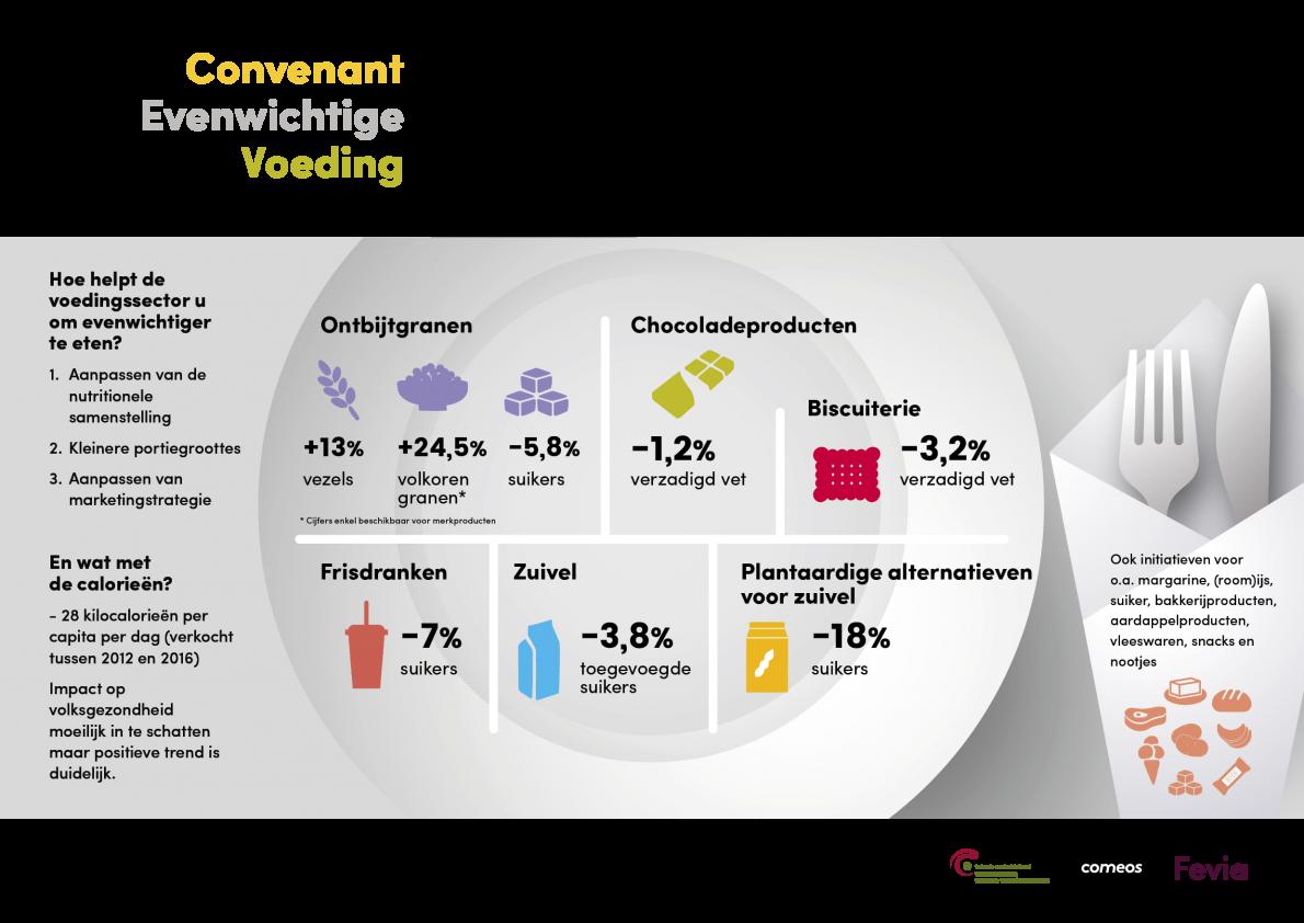 fevia_infografiek_convenant_evenwichtige_voeding_a3_nl