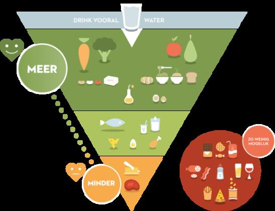66% Vlamingen wil gezonder of minder eten
